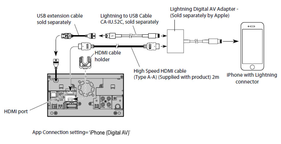 iphone5connect?itok=_v84fNnF sph da110 appradio pioneer pioneer sph da100 wiring diagram at readyjetset.co