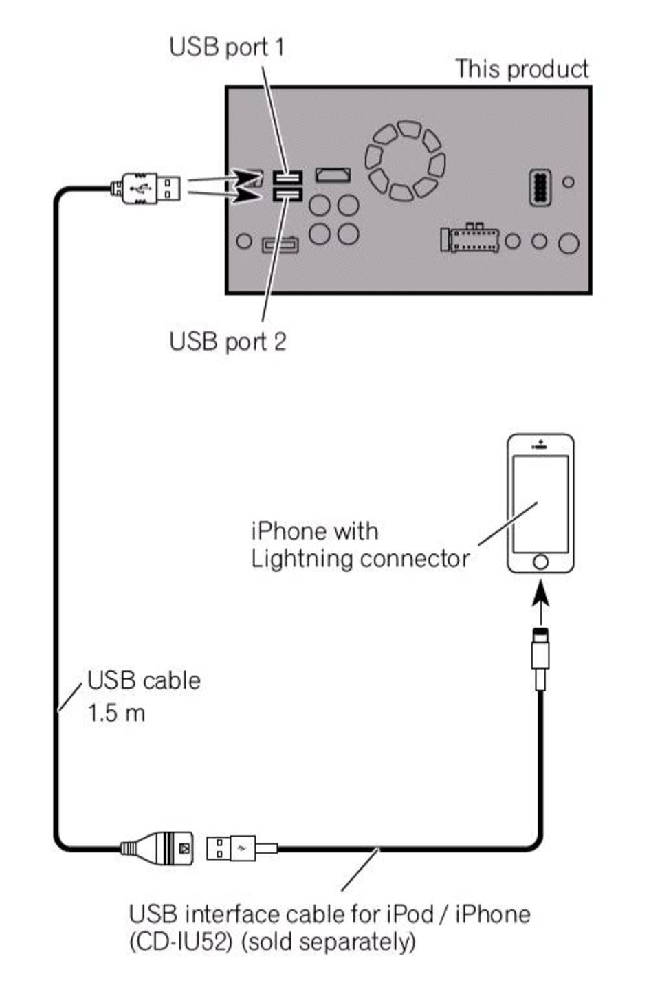 Sph Da120 Appradio Pioneer Iphone Charger Wire Diagram For Connector 4 4s Connectivity Kit Required Usb To 30 Pin Cable
