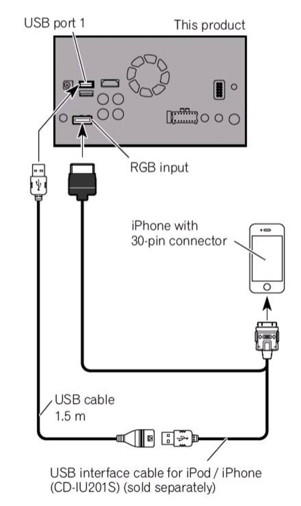 charming ipod usb cable wiring diagram ideas - electrical circuit | 1610