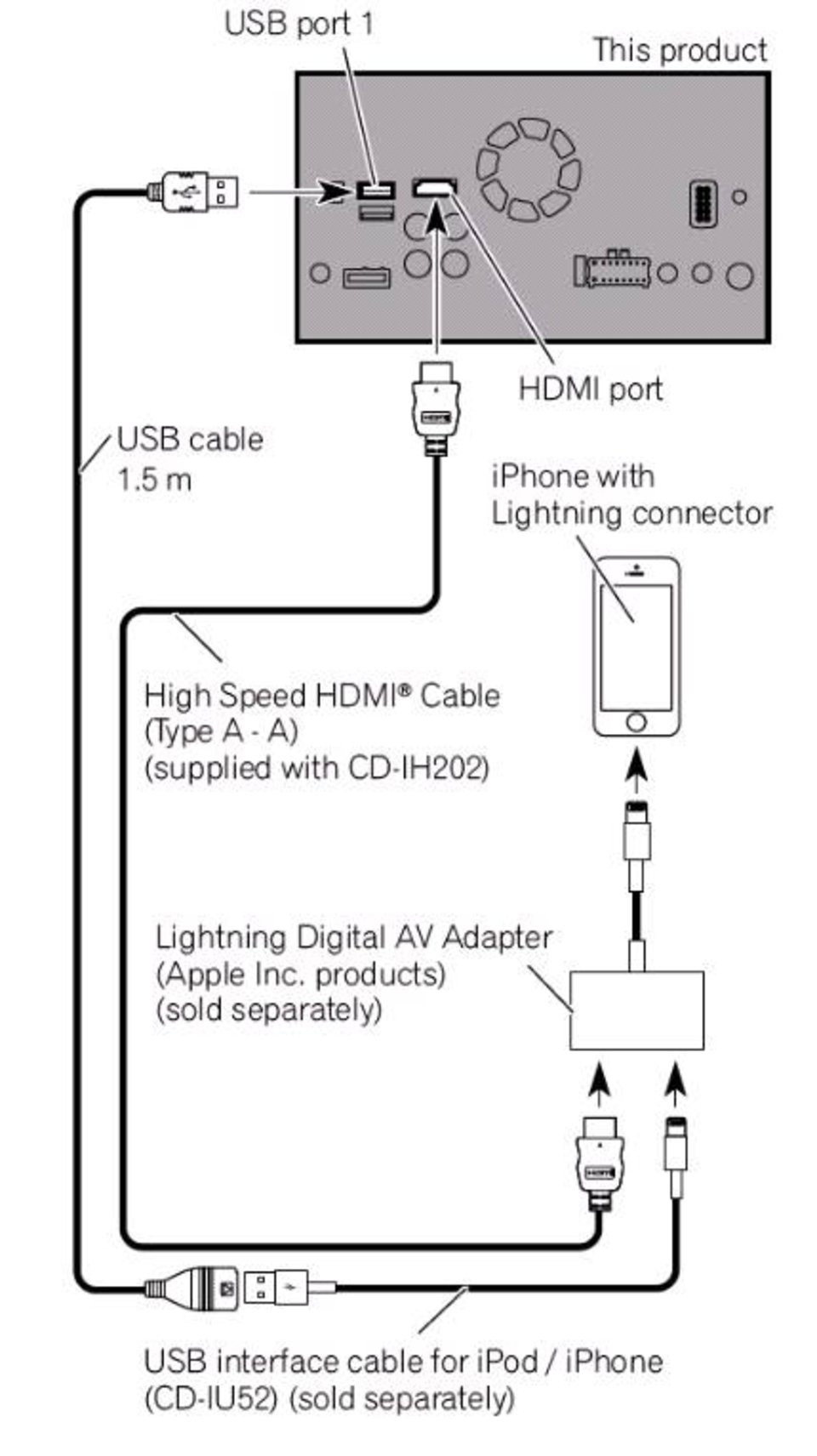 Sph Da120 Appradio Pioneer Iphone 6 Cable Schematic 5 5s 5c Connectivity